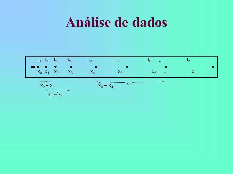 Análise de dados t0 t1 t2 t3 t4 t5 t6 ••• tn