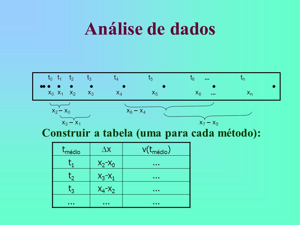 Análise de dados Construir a tabela (uma para cada método): tmédio x