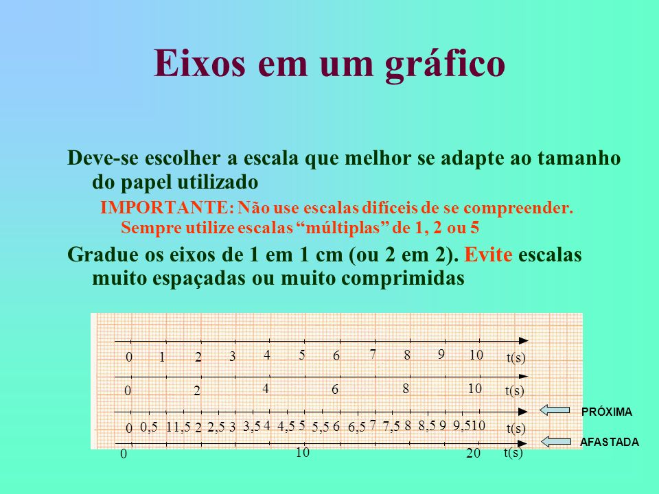 Eixos em um gráficoDeve-se escolher a escala que melhor se adapte ao tamanho do papel utilizado.