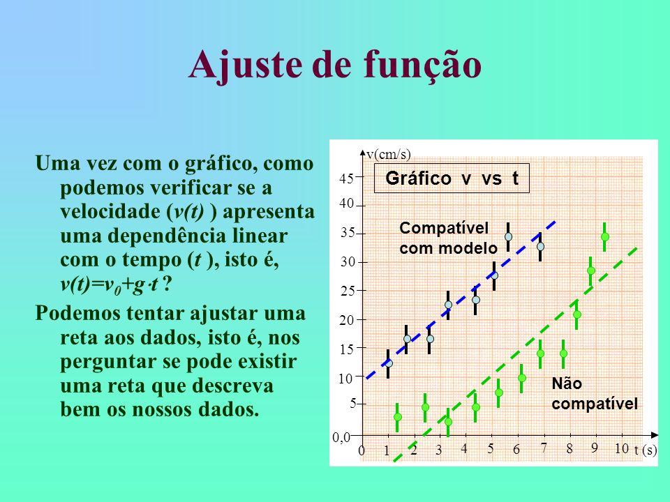 Ajuste de função 10. 20. 30. 40. 15. 25. 35. 45. 5. 0,0. v(cm/s) 1. 2. 3. 4. 6. 7. 8.