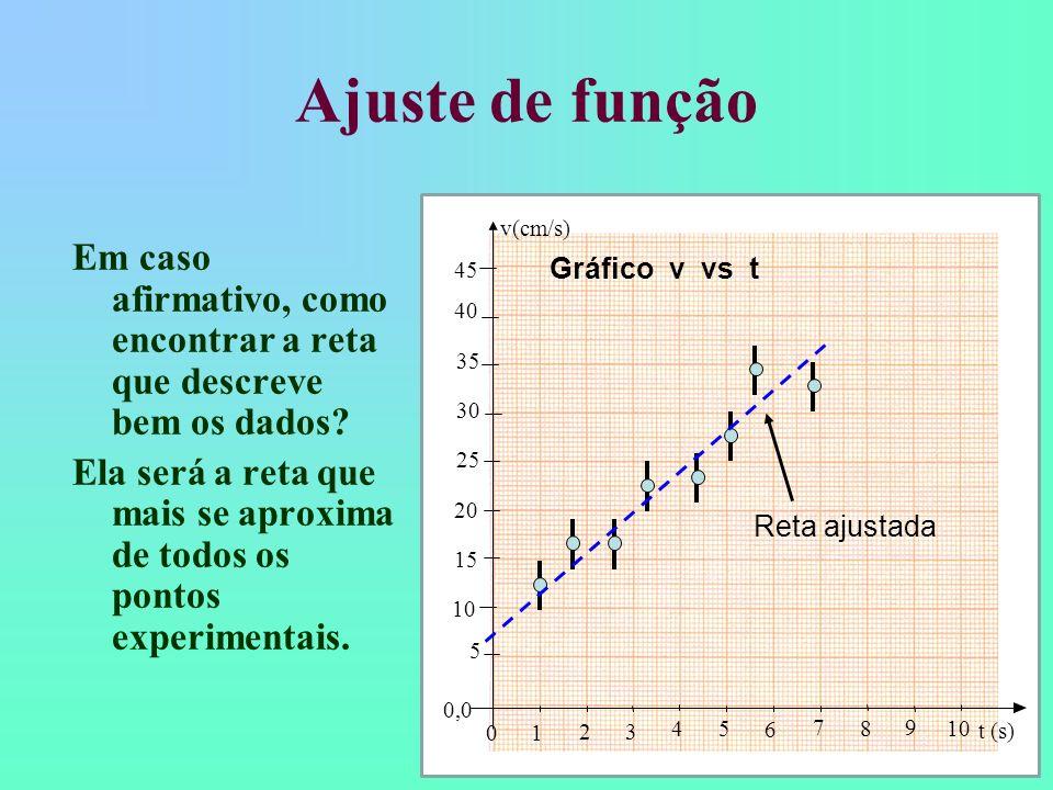 Ajuste de função10. 20. 30. 40. 15. 25. 35. 45. 5. 0,0. v(cm/s) 1. 2. 3. 4. 6. 7. 8. 9. t (s) Gráfico v vs t.
