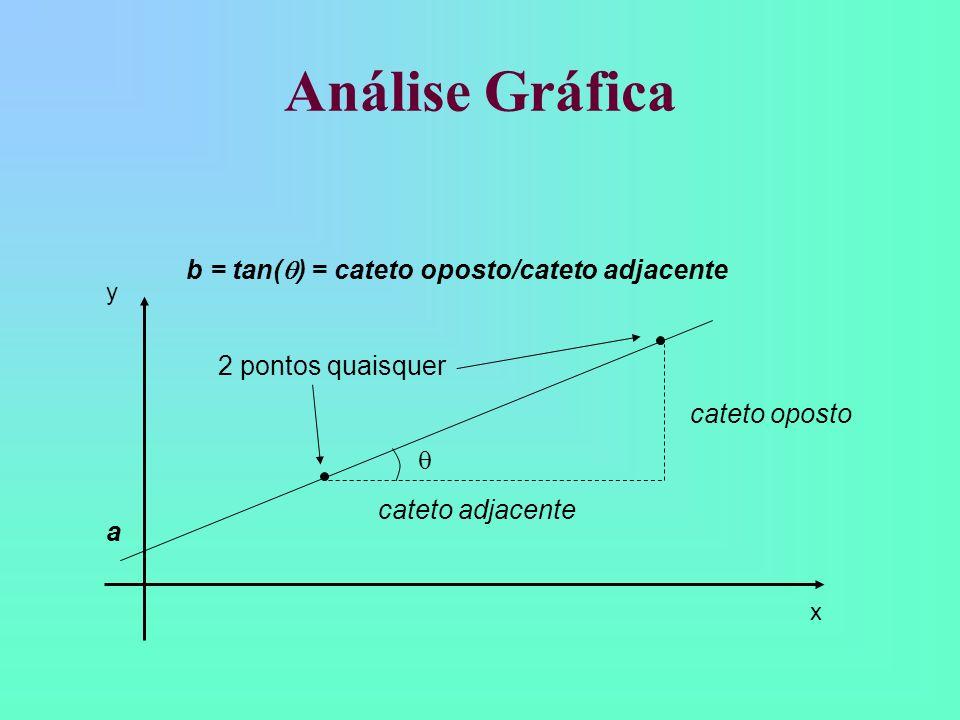 Análise Gráfica b = tan() = cateto oposto/cateto adjacente