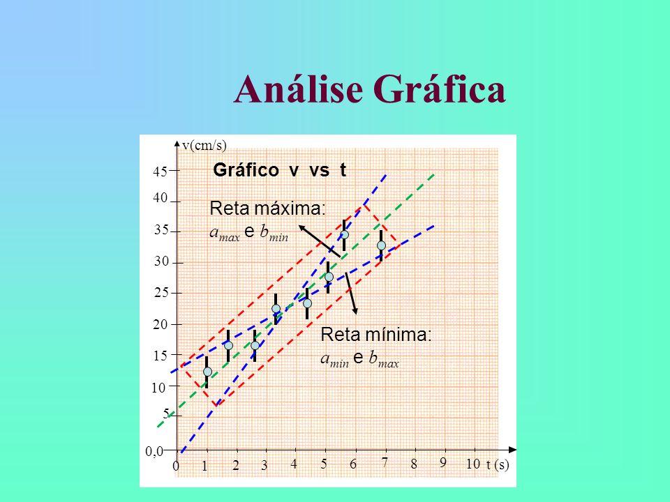 Análise Gráfica Gráfico v vs t Reta máxima: amax e bmin Reta mínima:
