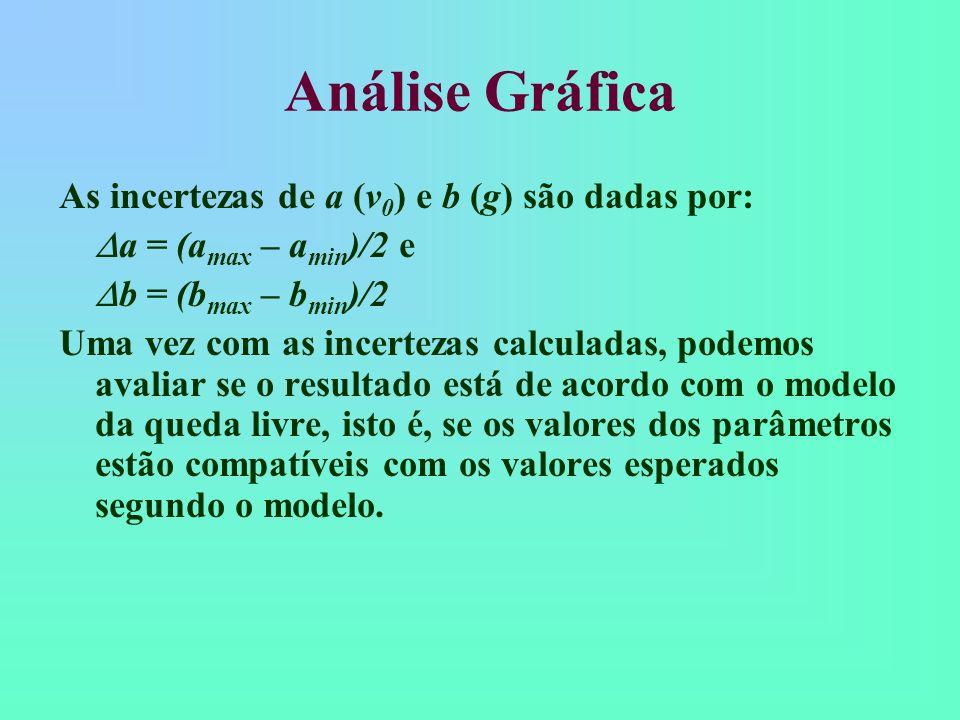 Análise Gráfica As incertezas de a (v0) e b (g) são dadas por: