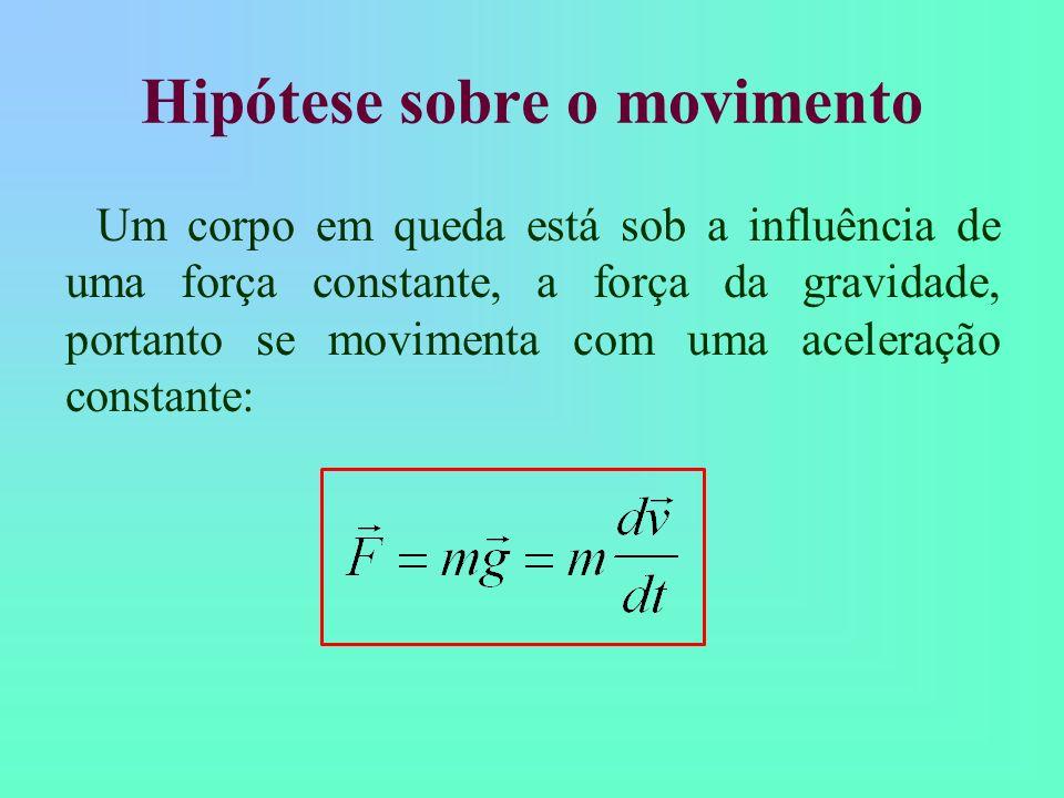 Hipótese sobre o movimento
