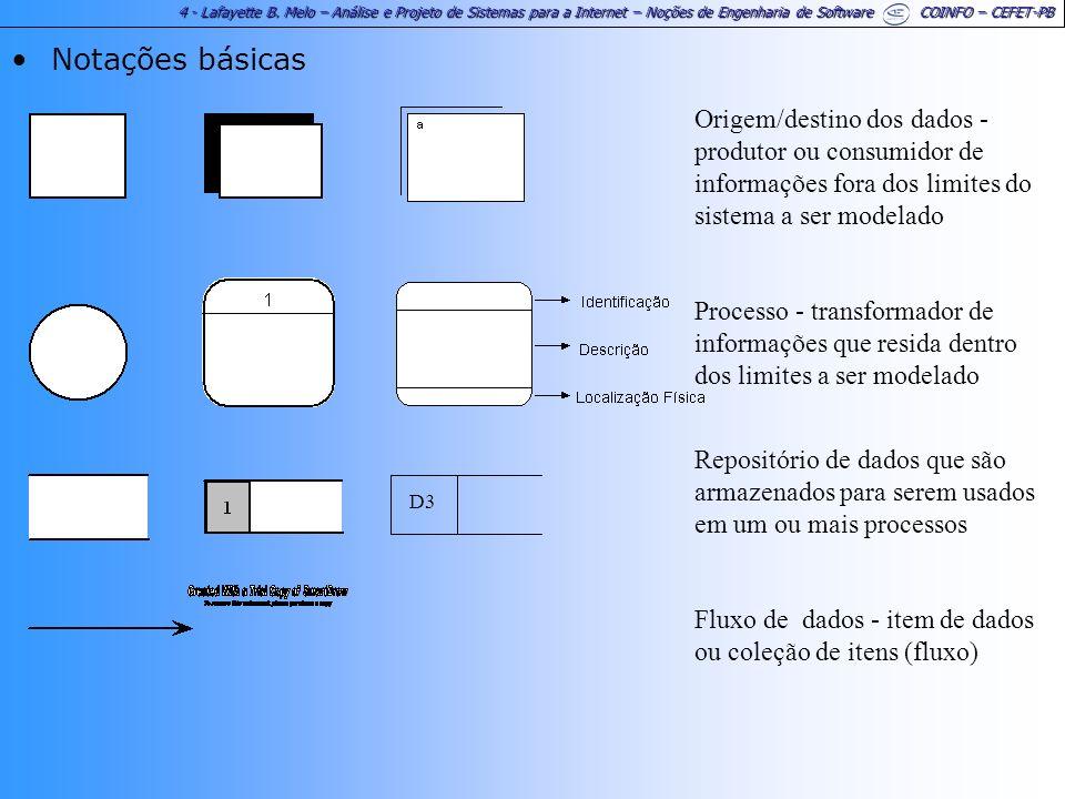 Notações básicas Origem/destino dos dados - produtor ou consumidor de informações fora dos limites do sistema a ser modelado.