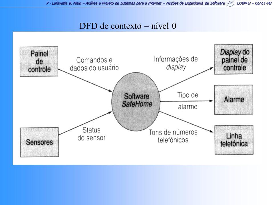 DFD de contexto – nível 0