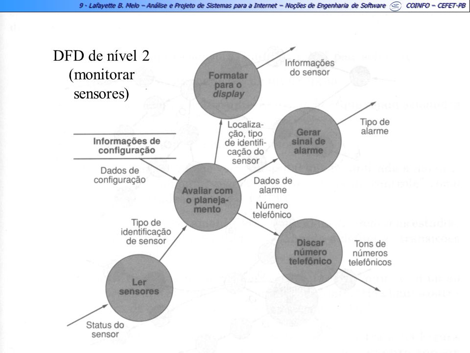 DFD de nível 2 (monitorar sensores)