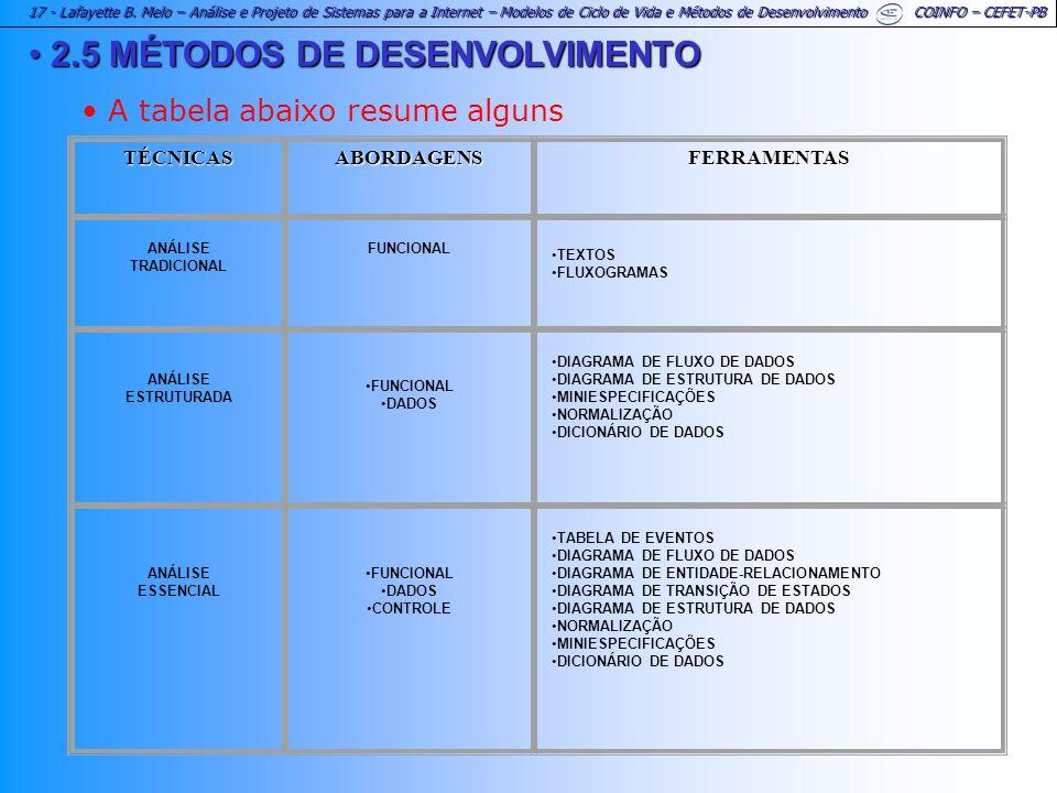 2.5 MÉTODOS DE DESENVOLVIMENTO