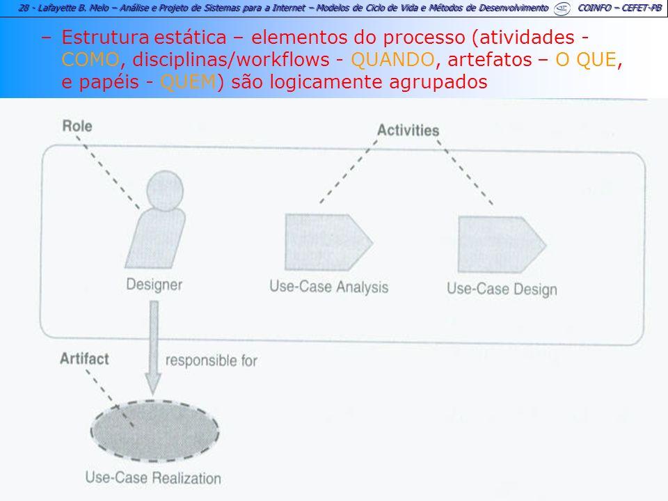 Estrutura estática – elementos do processo (atividades - COMO, disciplinas/workflows - QUANDO, artefatos – O QUE, e papéis - QUEM) são logicamente agrupados