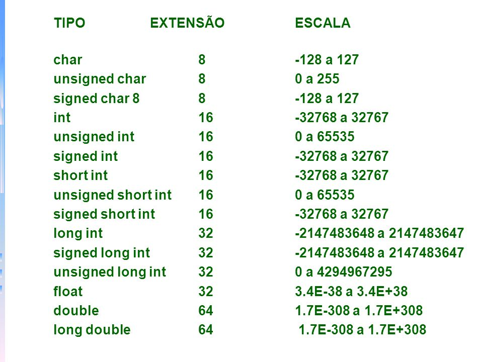 TIPO EXTENSÃO ESCALA char 8 -128 a 127. unsigned char 8 0 a 255. signed char 8 8 -128 a 127.