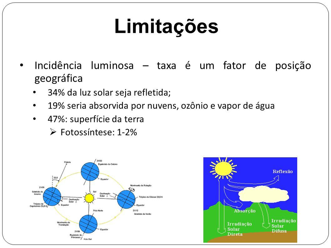 Limitações Incidência luminosa – taxa é um fator de posição geográfica