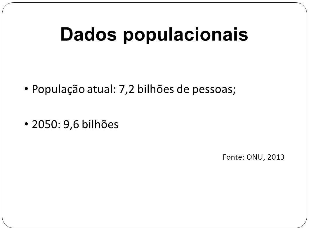 Dados populacionais População atual: 7,2 bilhões de pessoas;