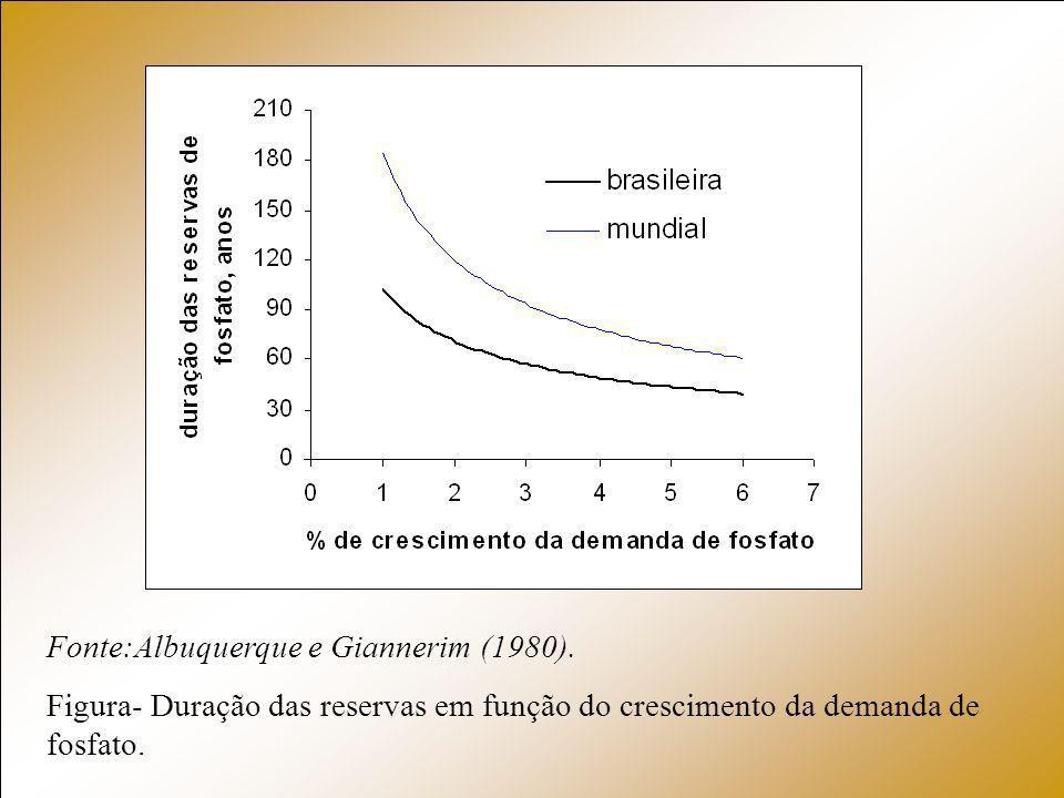 Fonte:Albuquerque e Giannerim (1980).
