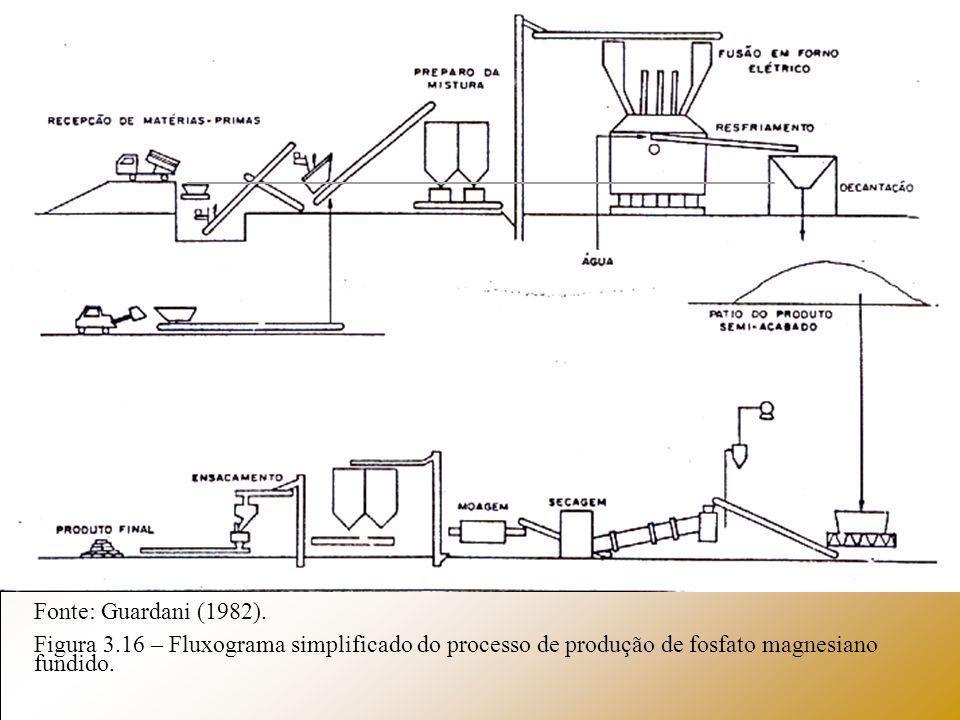 Fonte: Guardani (1982).