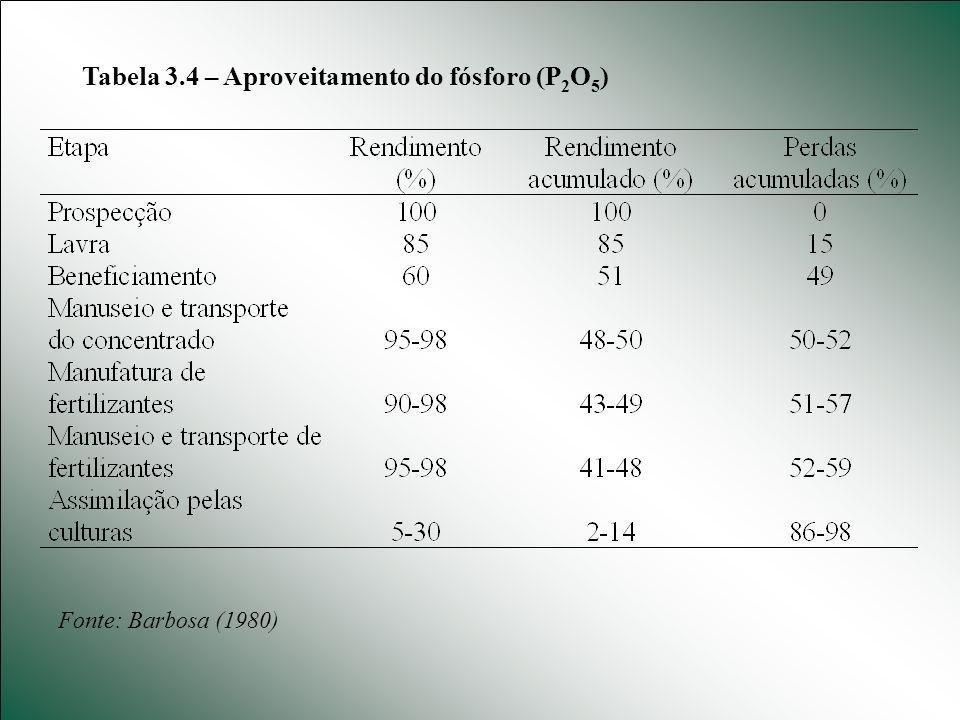 Tabela 3.4 – Aproveitamento do fósforo (P2O5)