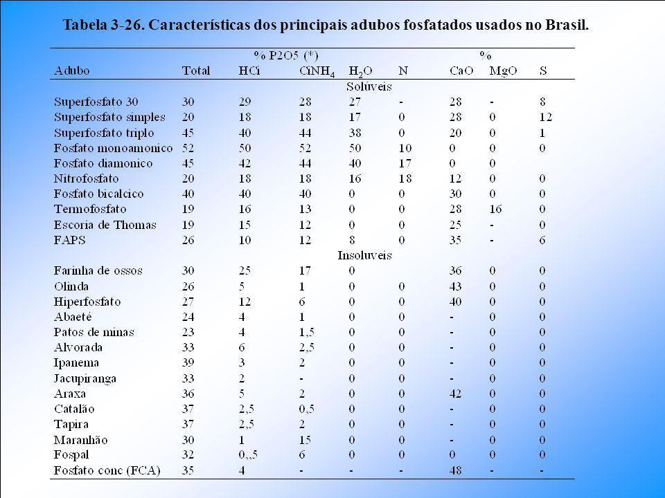 Tabela 3-26. Características dos principais adubos fosfatados usados no Brasil.