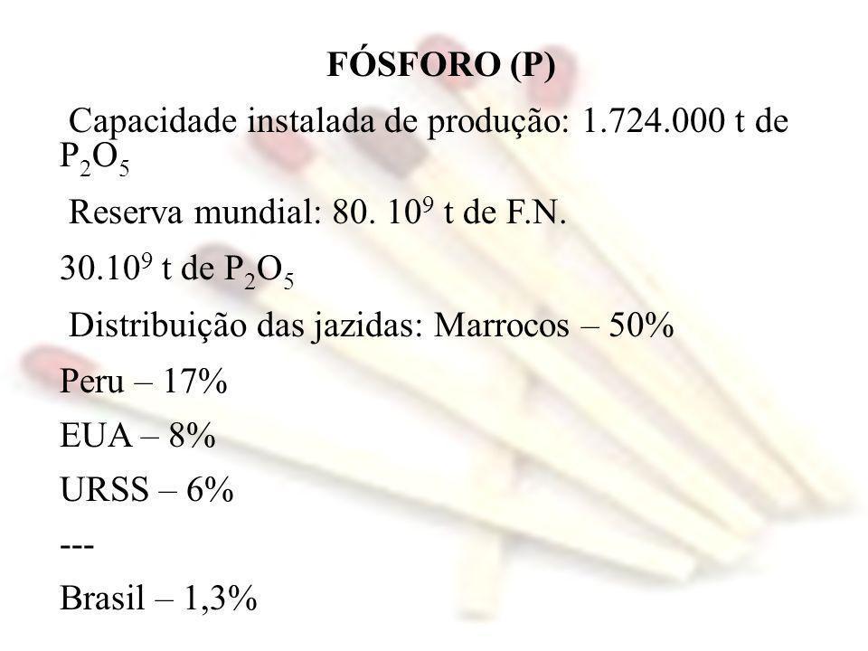 FÓSFORO (P) Capacidade instalada de produção: 1.724.000 t de P2O5. Reserva mundial: 80. 109 t de F.N.
