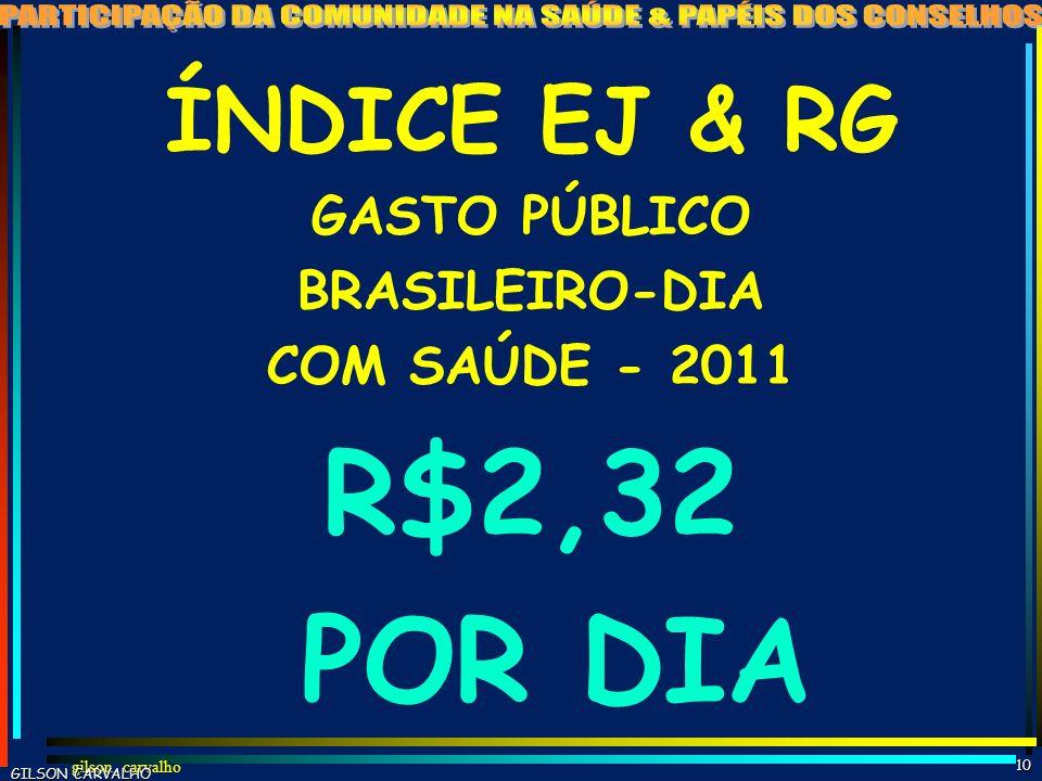 R$2,32 POR DIA ÍNDICE EJ & RG GASTO PÚBLICO BRASILEIRO-DIA
