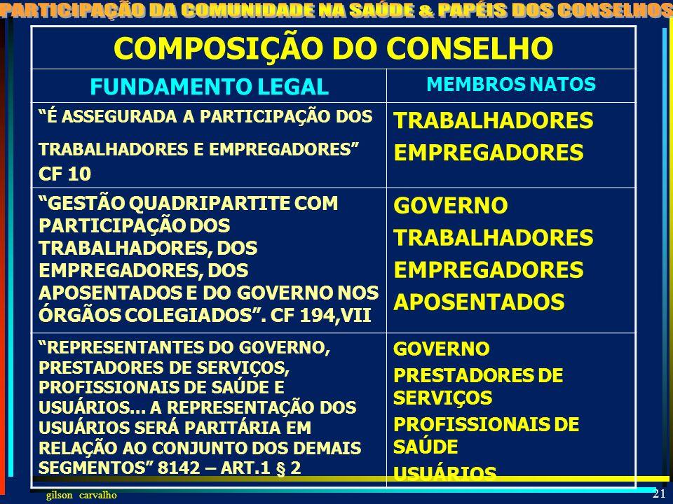 COMPOSIÇÃO DO CONSELHO