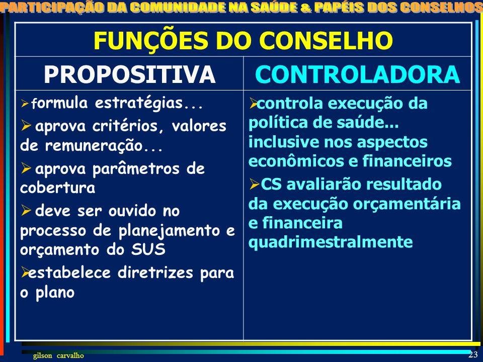 FUNÇÕES DO CONSELHO PROPOSITIVA CONTROLADORA