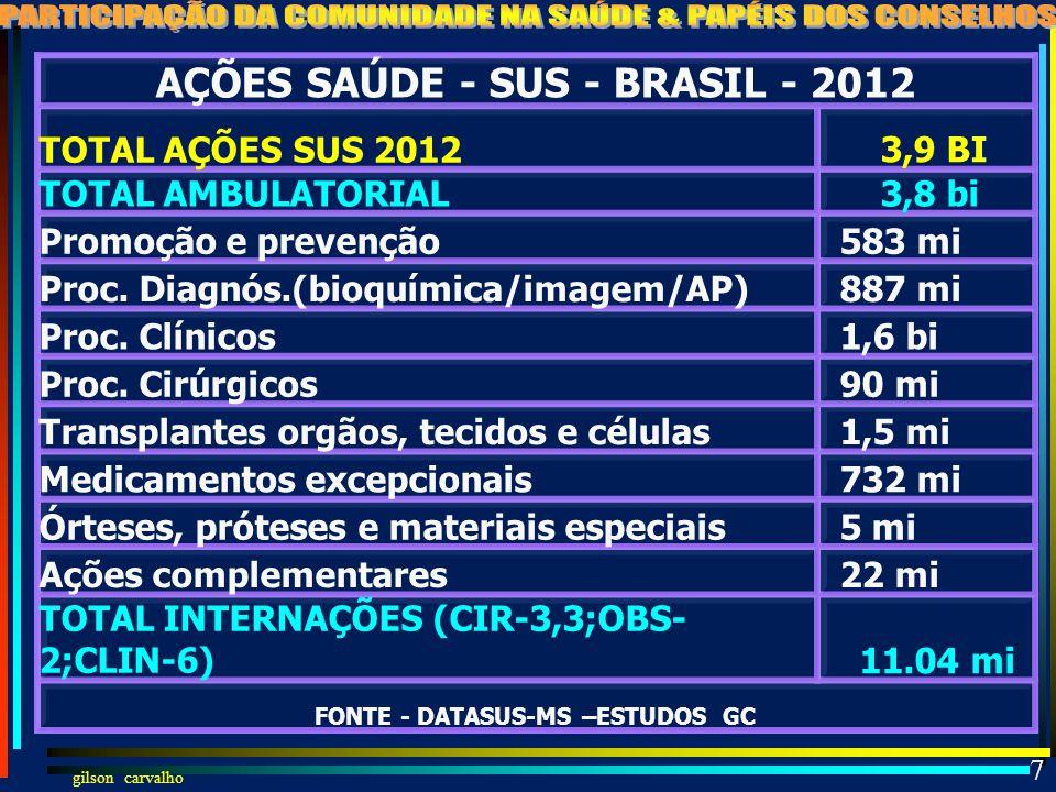 AÇÕES SAÚDE - SUS - BRASIL - 2012 FONTE - DATASUS-MS –ESTUDOS GC