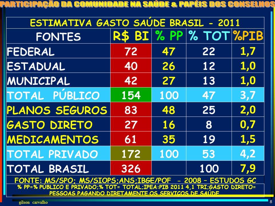 R$ BI % PP % TOT %PIB 1,7 1,0 3,7 2,0 0,7 1,5 4,2 7,9 FONTES FEDERAL