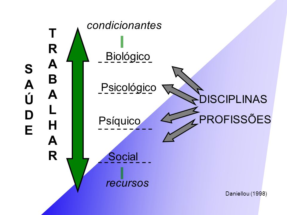 TRABALHAR SAÚDE condicionantes Biológico Psicológico DISCIPLINAS