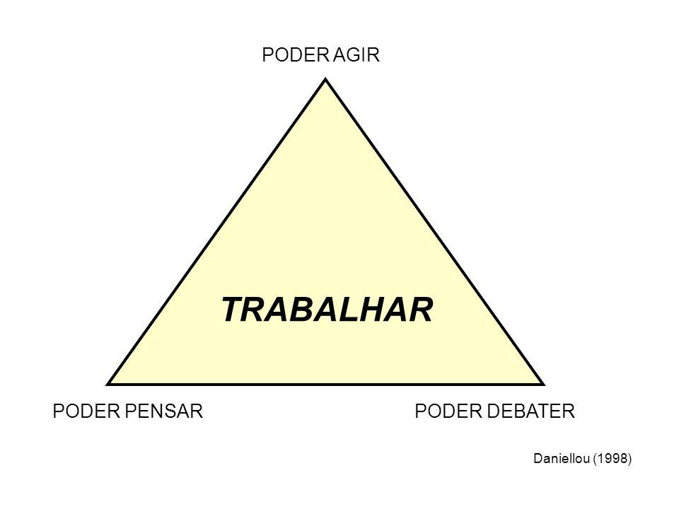 PODER AGIR TRABALHAR PODER PENSAR PODER DEBATER Daniellou (1998)