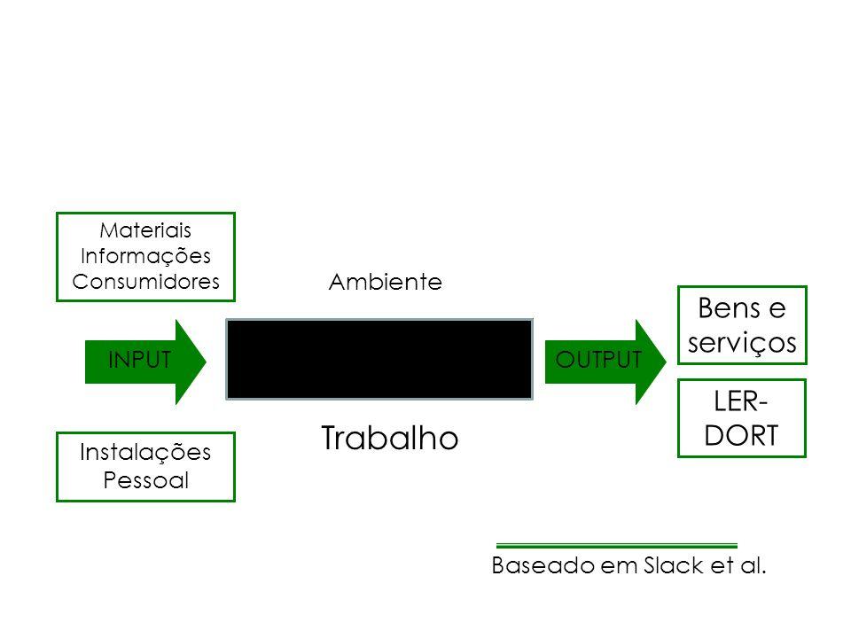 Trabalho Bens e serviços PROCESSO DE TRANSFORMAÇÃO LER-DORT Ambiente