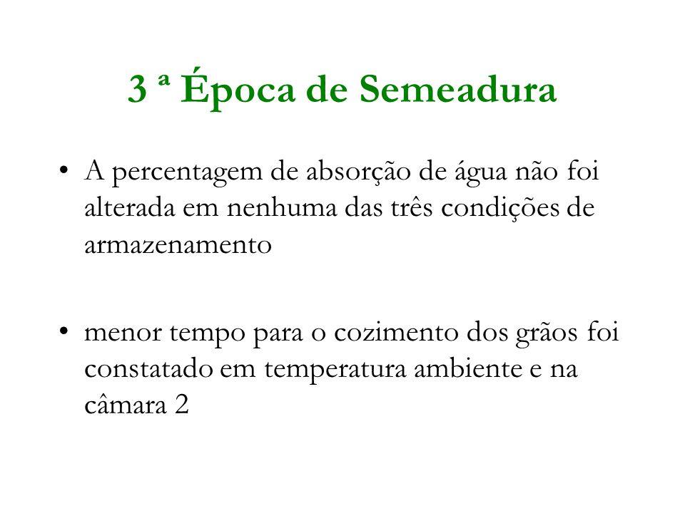 3 ª Época de Semeadura A percentagem de absorção de água não foi alterada em nenhuma das três condições de armazenamento.