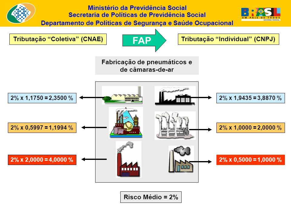 Tributação Coletiva (CNAE) Tributação Individual (CNPJ)