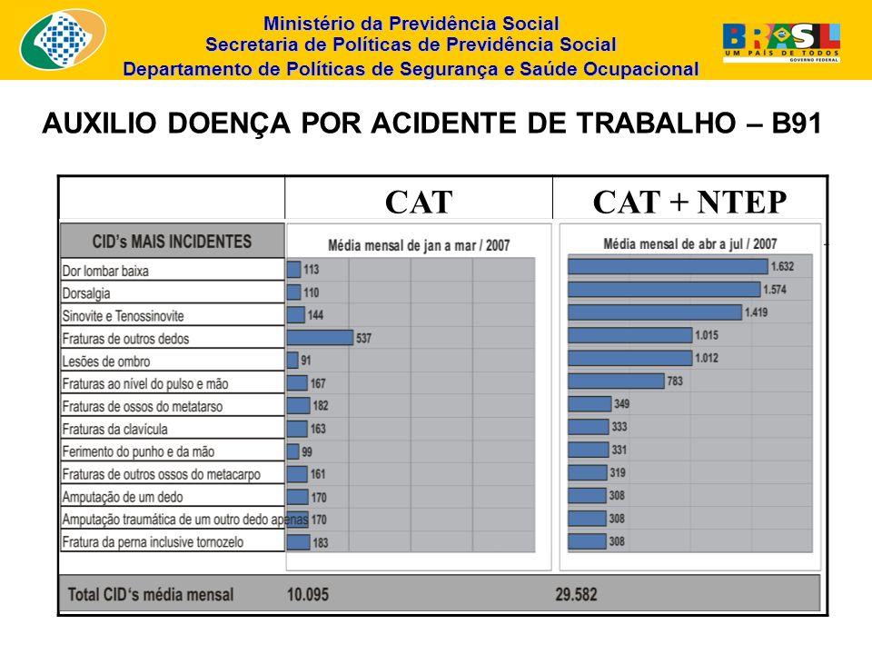 AUXILIO DOENÇA POR ACIDENTE DE TRABALHO – B91