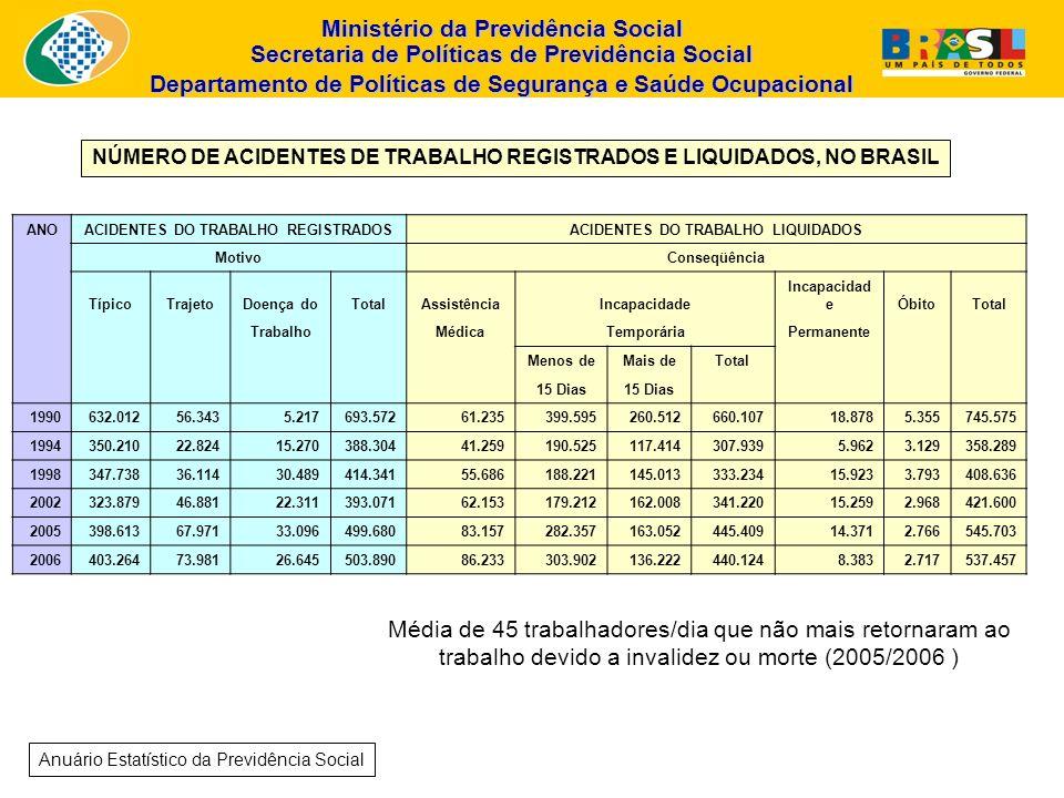NÚMERO DE ACIDENTES DE TRABALHO REGISTRADOS E LIQUIDADOS, NO BRASIL