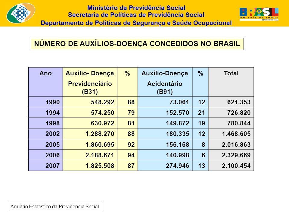 NÚMERO DE AUXÍLIOS-DOENÇA CONCEDIDOS NO BRASIL