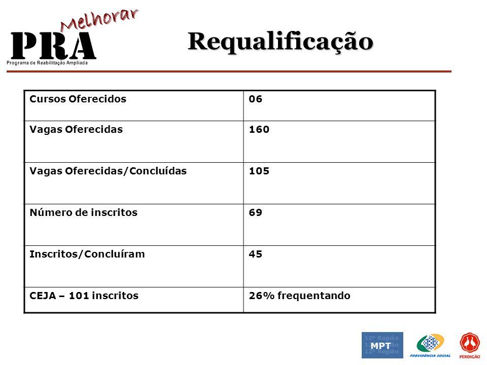 Requalificação Cursos Oferecidos 06 Vagas Oferecidas 160