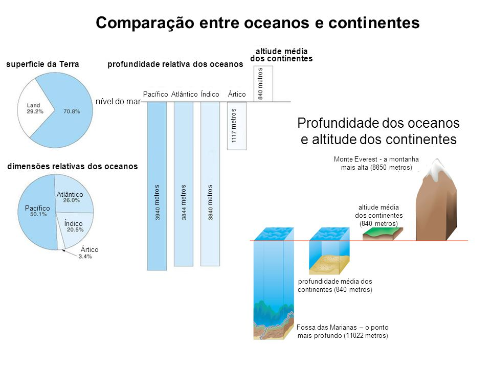 Comparação entre oceanos e continentes