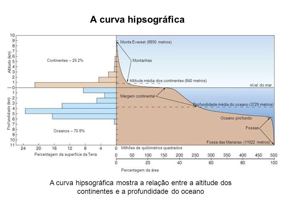 A curva hipsográfica Monte Everest (8850 metros) Montanhas. Altitude média dos continentes (840 metros)