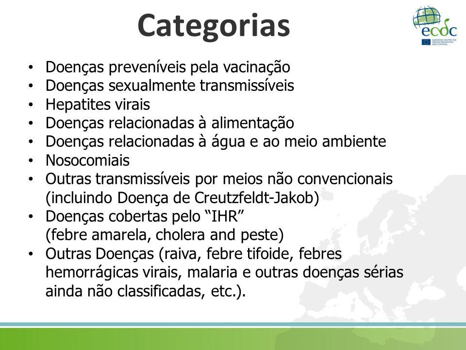 Categorias Doenças preveníveis pela vacinação