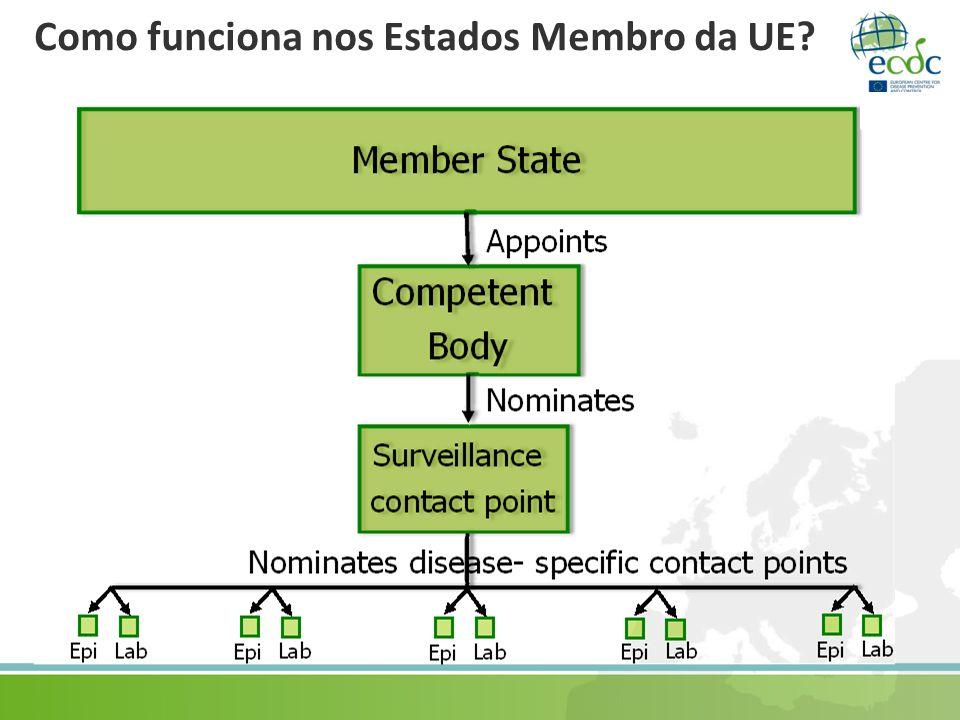Como funciona nos Estados Membro da UE