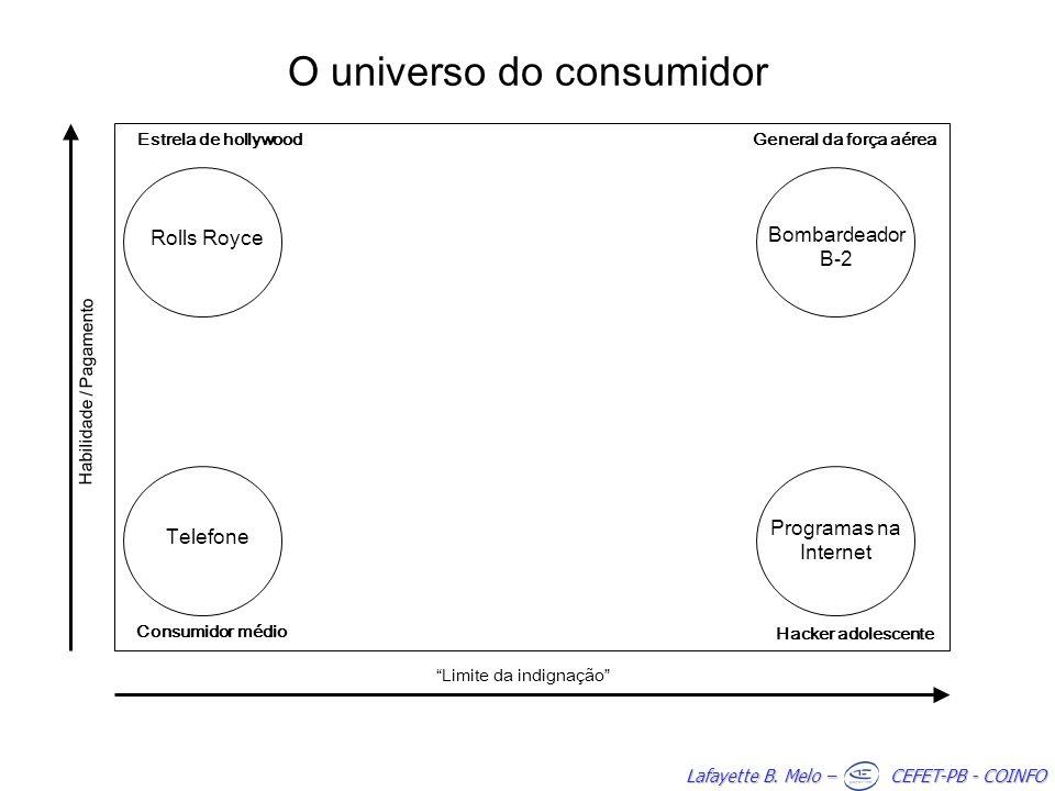 O universo do consumidor
