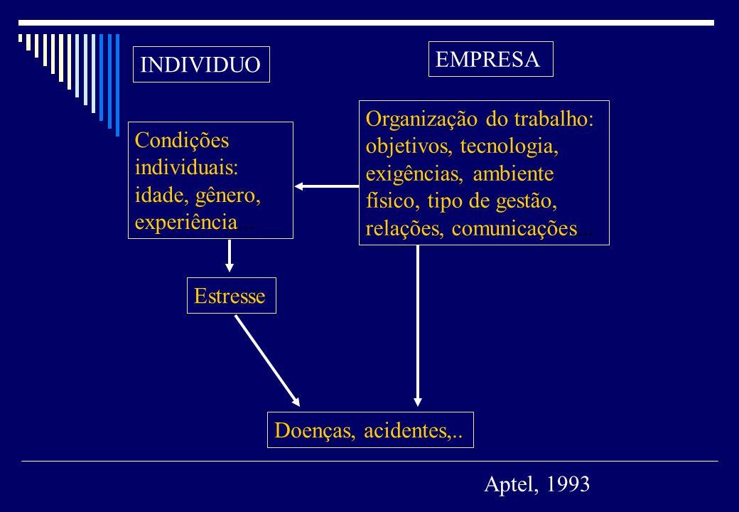 EMPRESAINDIVIDUO. Organização do trabalho: objetivos, tecnologia, exigências, ambiente físico, tipo de gestão, relações, comunicações...