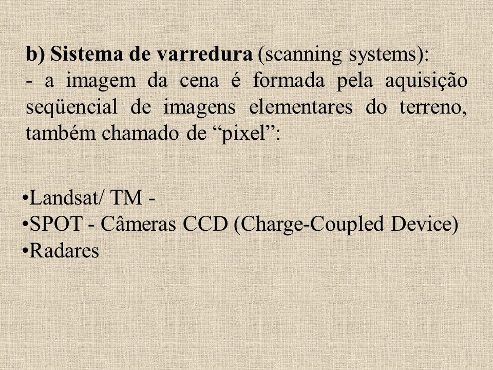 b) Sistema de varredura (scanning systems):