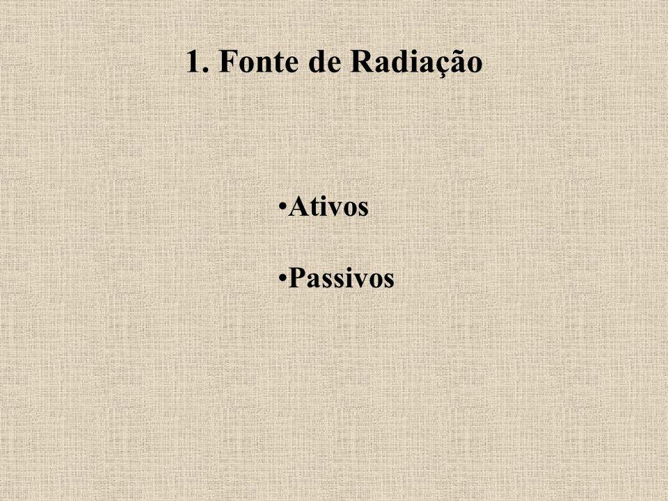 1. Fonte de Radiação Ativos Passivos