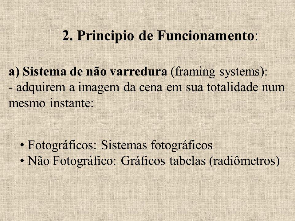 2. Principio de Funcionamento: