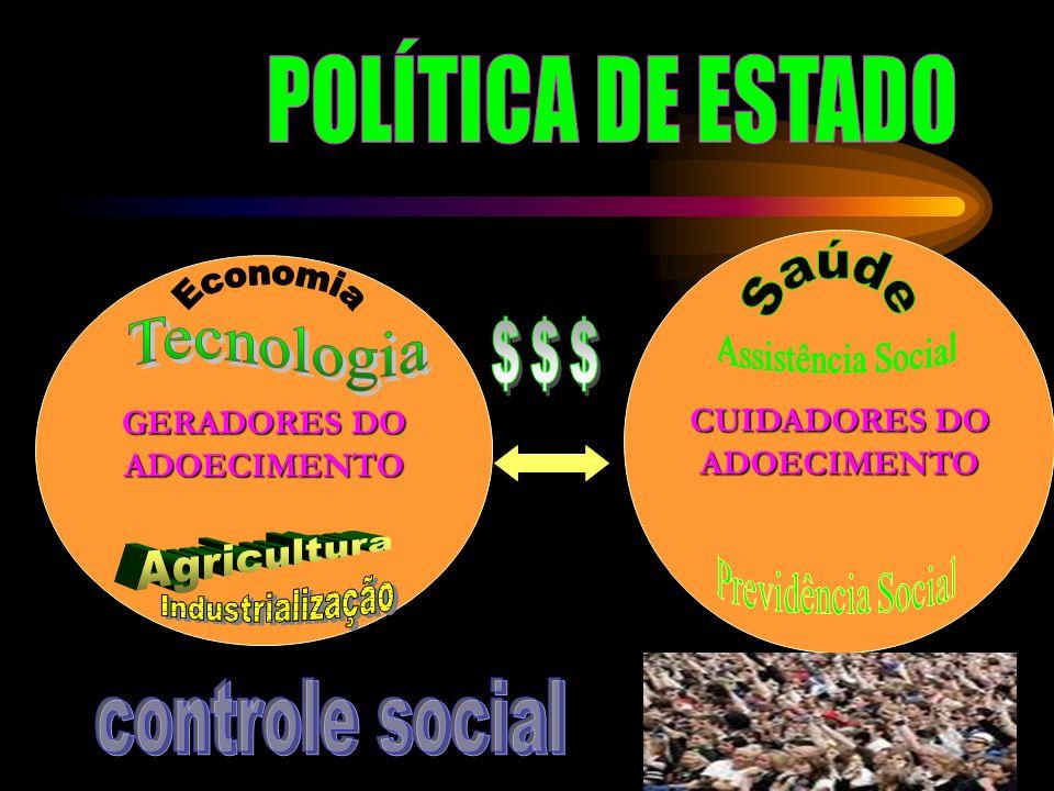POLÍTICA DE ESTADO $$$ controle social CUIDADORES DO GERADORES DO