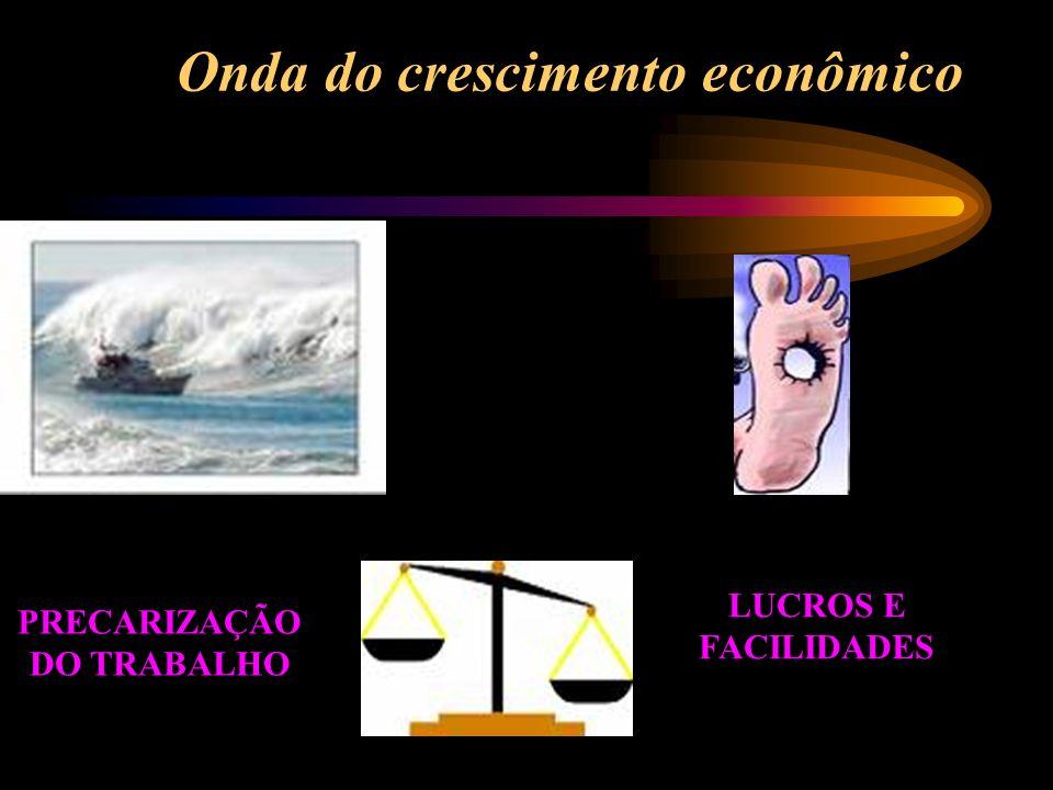 Onda do crescimento econômico