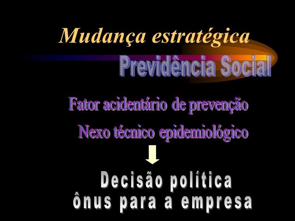 Mudança estratégica Previdência Social Fator acidentário de prevenção