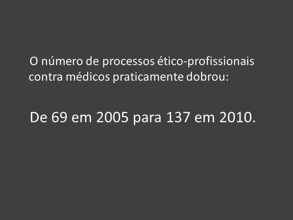 O número de processos ético-profissionais contra médicos praticamente dobrou: De 69 em 2005 para 137 em 2010.