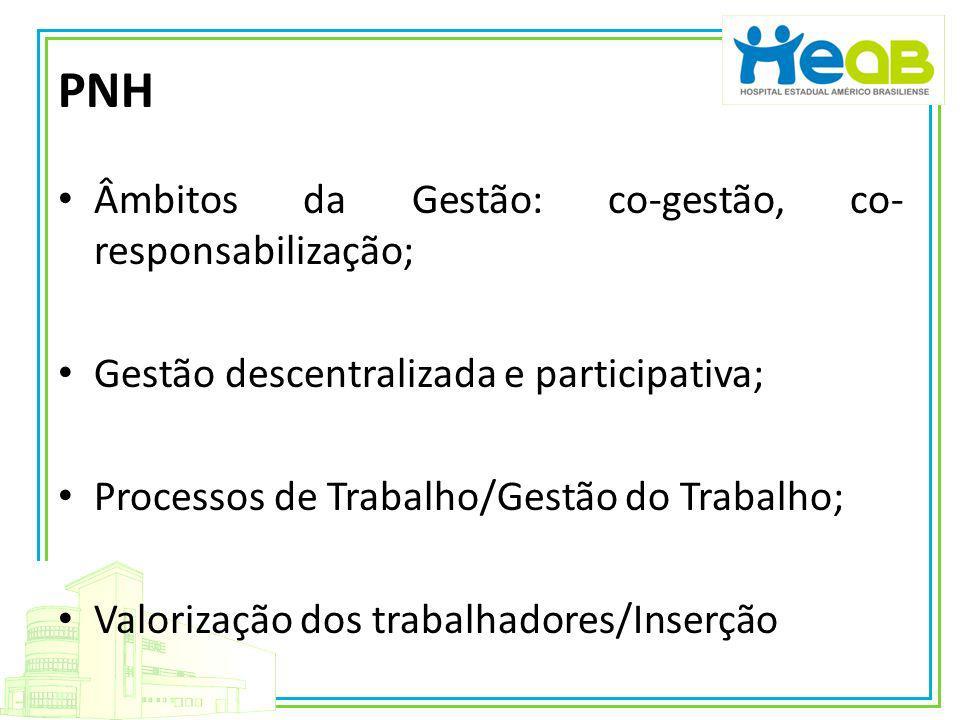 PNH Âmbitos da Gestão: co-gestão, co-responsabilização;